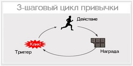 3-шаговый цикл привычки